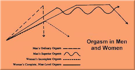 Ordinary Orgasm vs. Superior Orgasm in man and woman